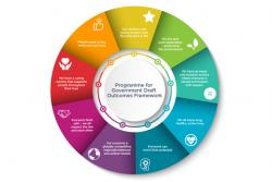 Programme for Government infographic