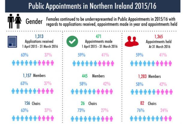 Public Appointments Annual Report for Northern Ireland, 2015/16