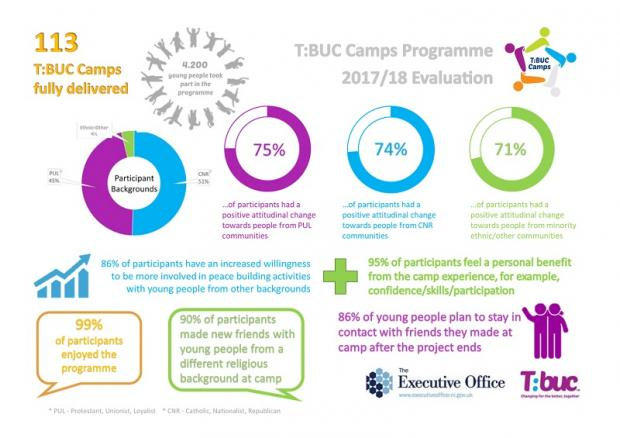 TBUC Camps Evaluation 2017-18 infographic
